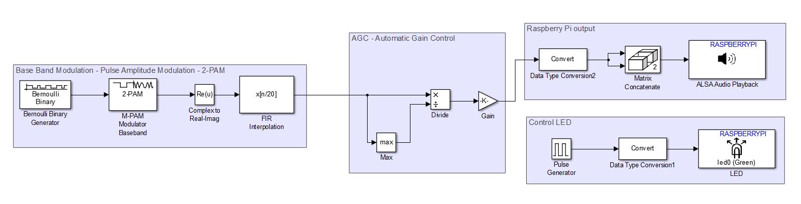 Pulse Amplitude Modulation - Raspberry Pi 2 model B