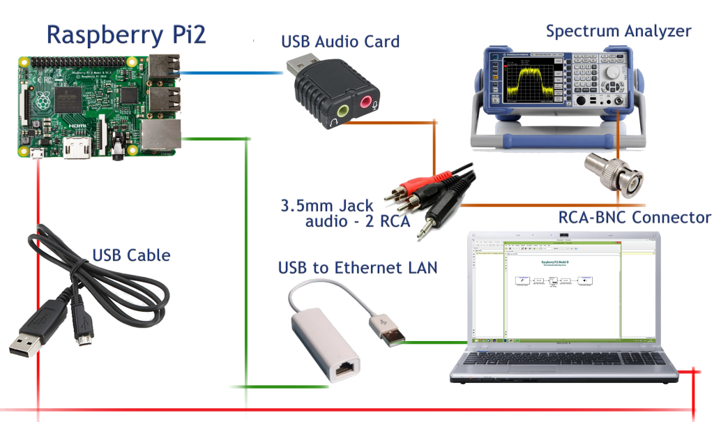 collegamentiOFDM Equipment - Simulink Defined Radio